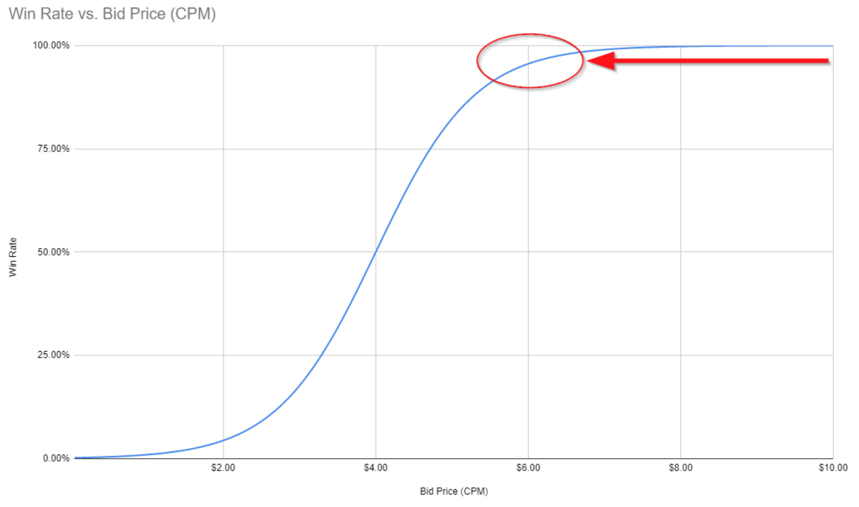 Win Rate vs. Bid Price curve BID SHADING
